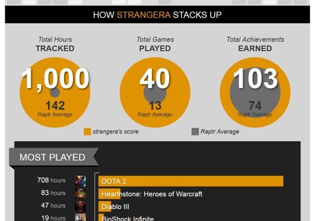 Strangera's-life-in-gaming-2013