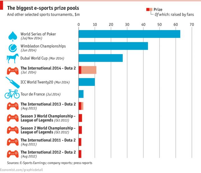 The biggest e-sports prize pools 2014