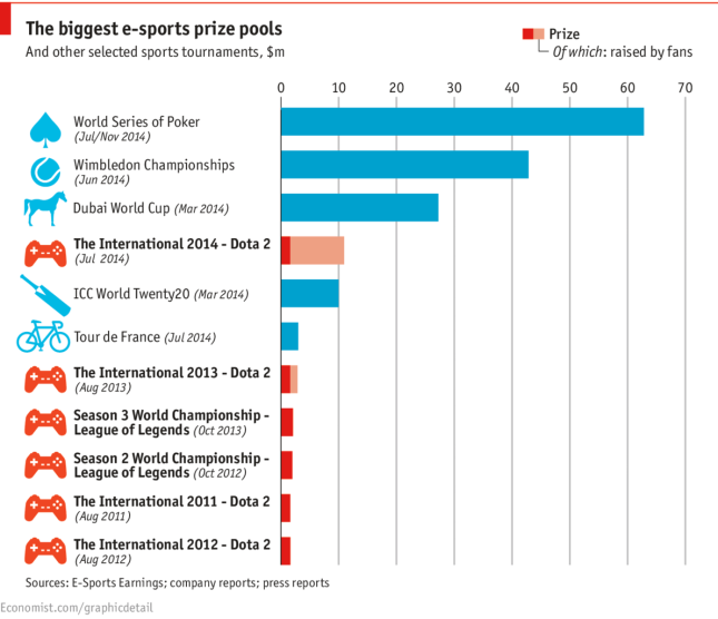The biggest e-sports prize pools 2014