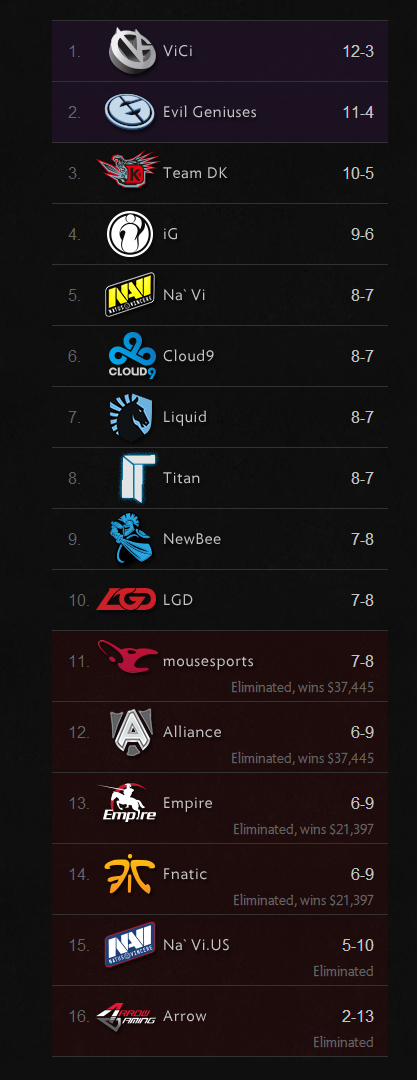 TI4 - Phase Two is over