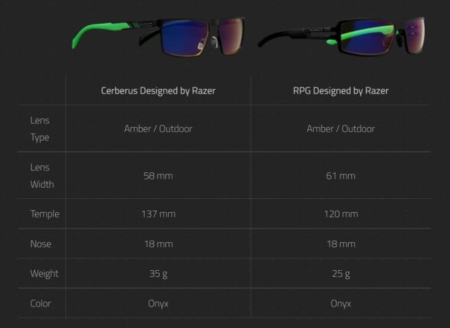 Gunnar-designed-by-razer-specs