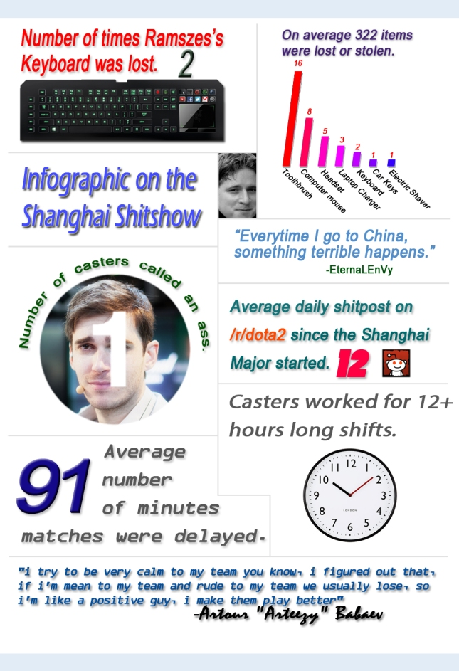 Infographic on the Shanghai Shitshow
