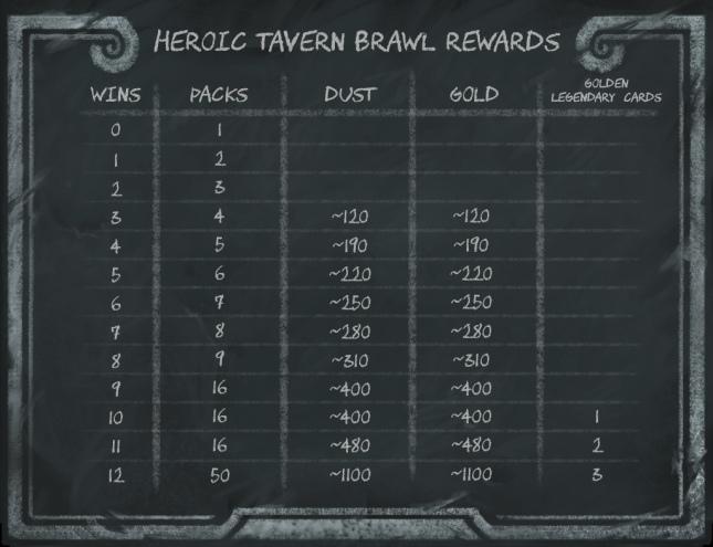 heroic-tavern-brawl-rewards